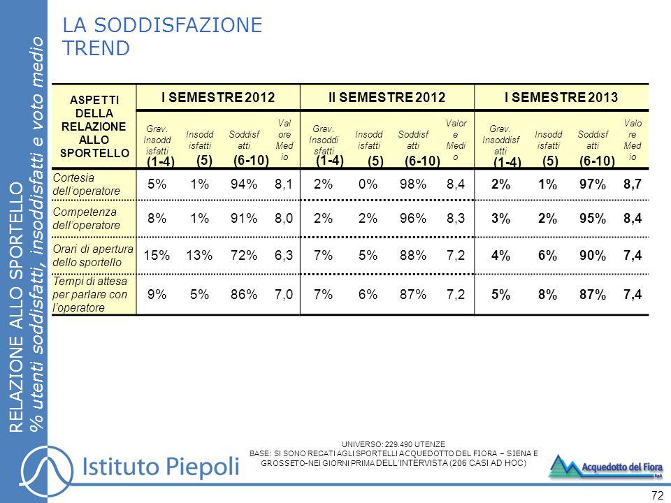 LA SODDISFAZIONE TREND RELAZIONE ALLO SPORTELLO % utenti soddisfatti, insoddisfatti e voto medio 72 ASPETTI DELLA RELAZIONE ALLO SPORTELLO I SEMESTRE 2012II SEMESTRE 2012I SEMESTRE 2013 Grav.