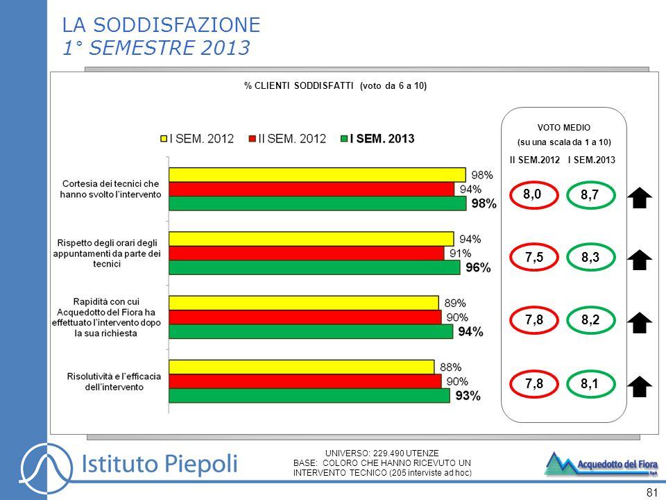 81 VOTO MEDIO (su una scala da 1 a 10) II SEM.2012 I SEM.2013 8,3 8,2 8,1 8,7 LA SODDISFAZIONE 1° SEMESTRE 2013 % CLIENTI SODDISFATTI (voto da 6 a 10) UNIVERSO: 229.490 UTENZE BASE: COLORO CHE HANNO RICEVUTO UN INTERVENTO TECNICO (205 interviste ad hoc) 7,5 7,8 8,0