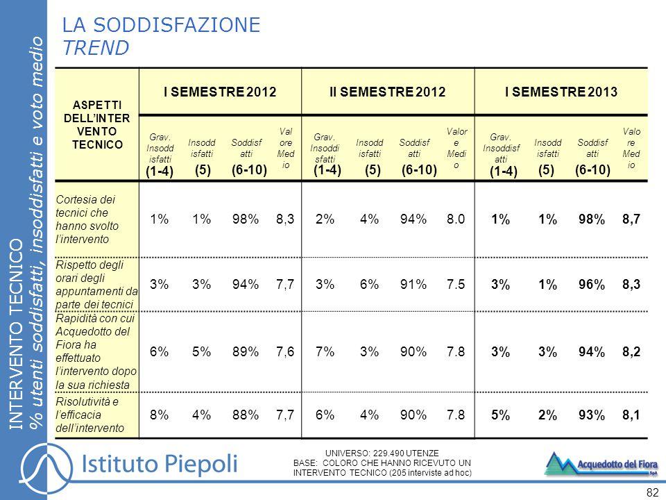 LA SODDISFAZIONE TREND INTERVENTO TECNICO % utenti soddisfatti, insoddisfatti e voto medio 82 ASPETTI DELL'INTER VENTO TECNICO I SEMESTRE 2012II SEMESTRE 2012I SEMESTRE 2013 Grav.