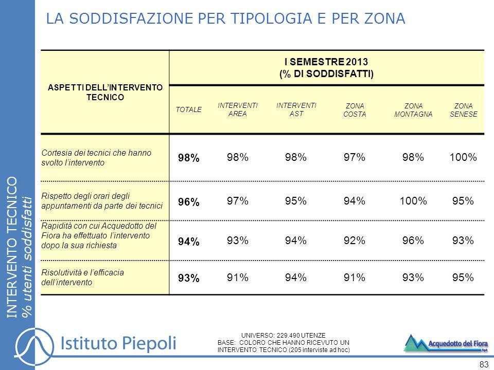 LA SODDISFAZIONE PER TIPOLOGIA E PER ZONA INTERVENTO TECNICO % utenti soddisfatti 83 ASPETTI DELL'INTERVENTO TECNICO I SEMESTRE 2013 (% DI SODDISFATTI) TOTALE INTERVENTI AREA INTERVENTI AST ZONA COSTA ZONA MONTAGNA ZONA SENESE Cortesia dei tecnici che hanno svolto l'intervento 98% 97%98%100% Rispetto degli orari degli appuntamenti da parte dei tecnici 96%97%95%94%100%95% Rapidità con cui Acquedotto del Fiora ha effettuato l'intervento dopo la sua richiesta 94%93%94%92%96%93% Risolutività e l'efficacia dell'intervento 93%91%94%91%93%95% UNIVERSO: 229.490 UTENZE BASE: COLORO CHE HANNO RICEVUTO UN INTERVENTO TECNICO (205 interviste ad hoc)