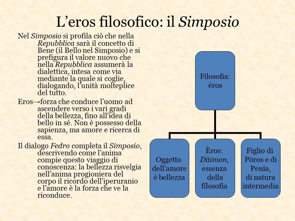 L'eros filosofico: il Simposio Nel Simposio si profila ciò che nella Repubblica sarà il concetto di Bene (il Bello nel Simposio) e si prefigura il val