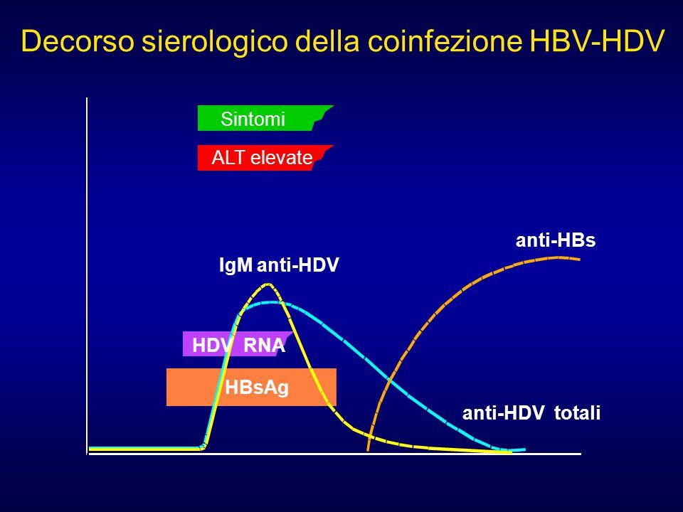 anti-HBs Sintomi anti-HDV totali IgM anti-HDV HDV RNA HBsAg Decorso sierologico della coinfezione HBV-HDV ALT elevate