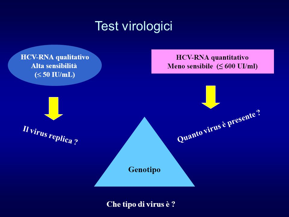 Test virologici HCV-RNA quantitativo Meno sensibile (≤ 600 UI/ml) Quanto virus è presente ? HCV-RNA qualitativo Alta sensibilità (  50 IU/mL) Il viru
