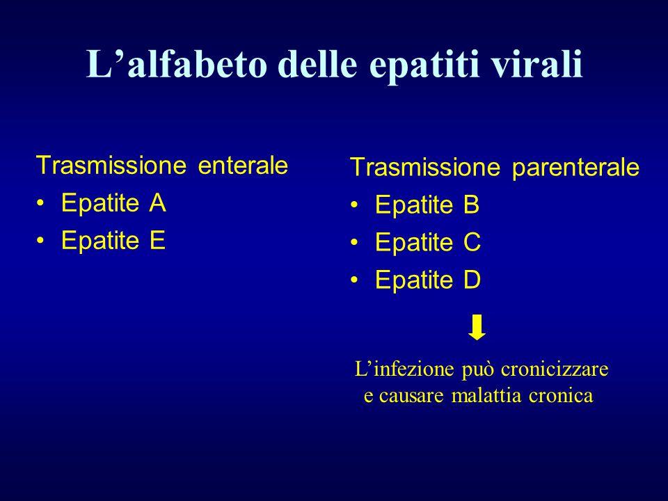 L'alfabeto delle epatiti virali Trasmissione enterale Epatite A Epatite E Trasmissione parenterale Epatite B Epatite C Epatite D L'infezione può cronicizzare e causare malattia cronica