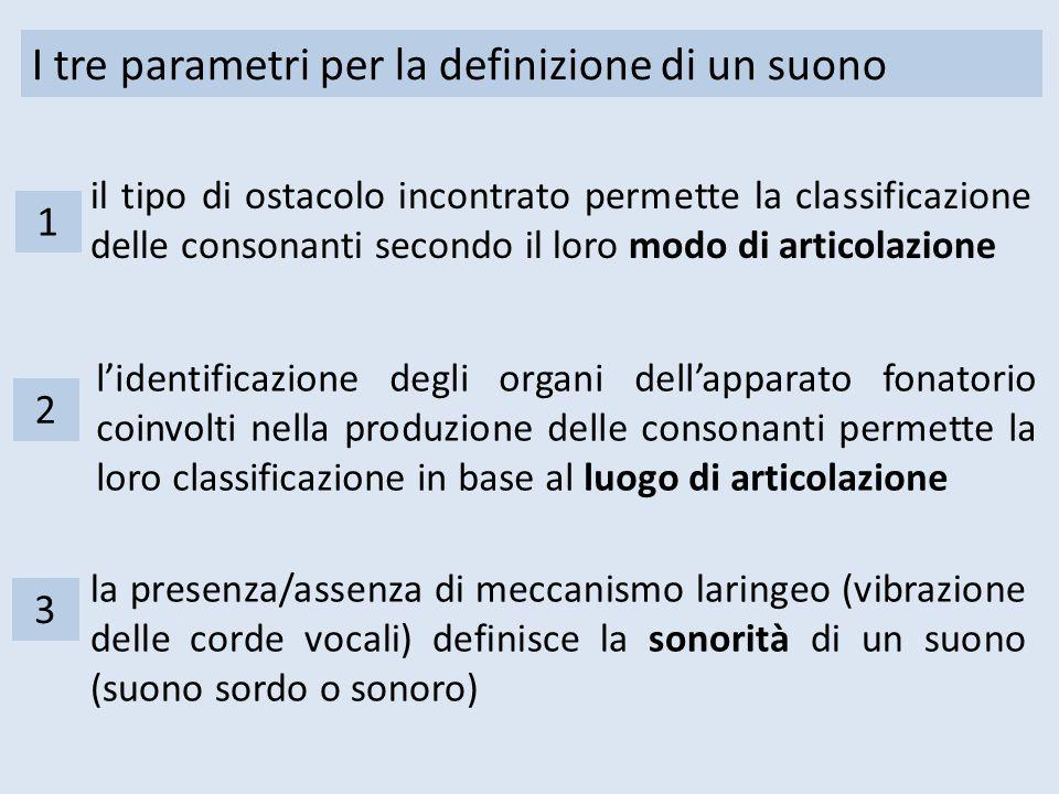I tre parametri per la definizione di un suono l'identificazione degli organi dell'apparato fonatorio coinvolti nella produzione delle consonanti perm
