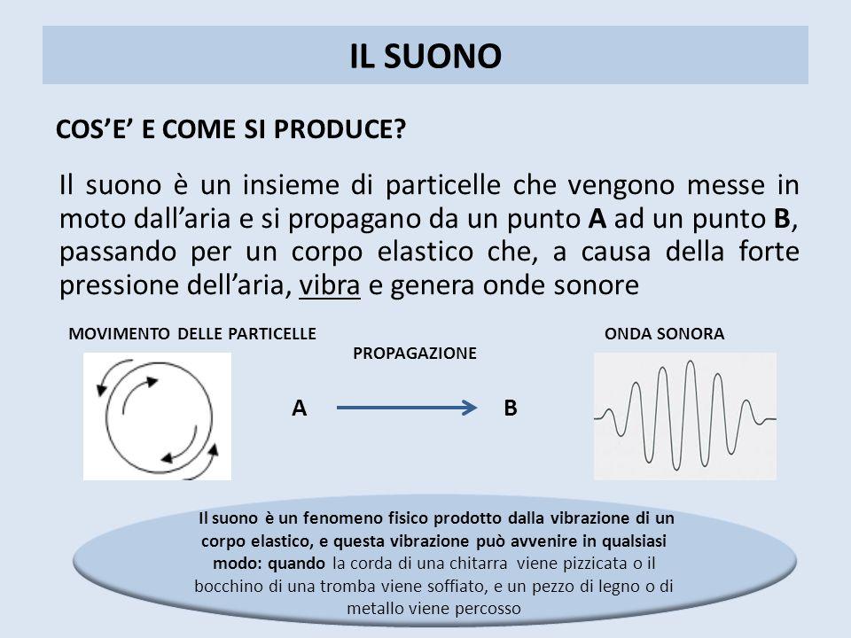 IL SUONO COS'E' E COME SI PRODUCE? Il suono è un insieme di particelle che vengono messe in moto dall'aria e si propagano da un punto A ad un punto B,