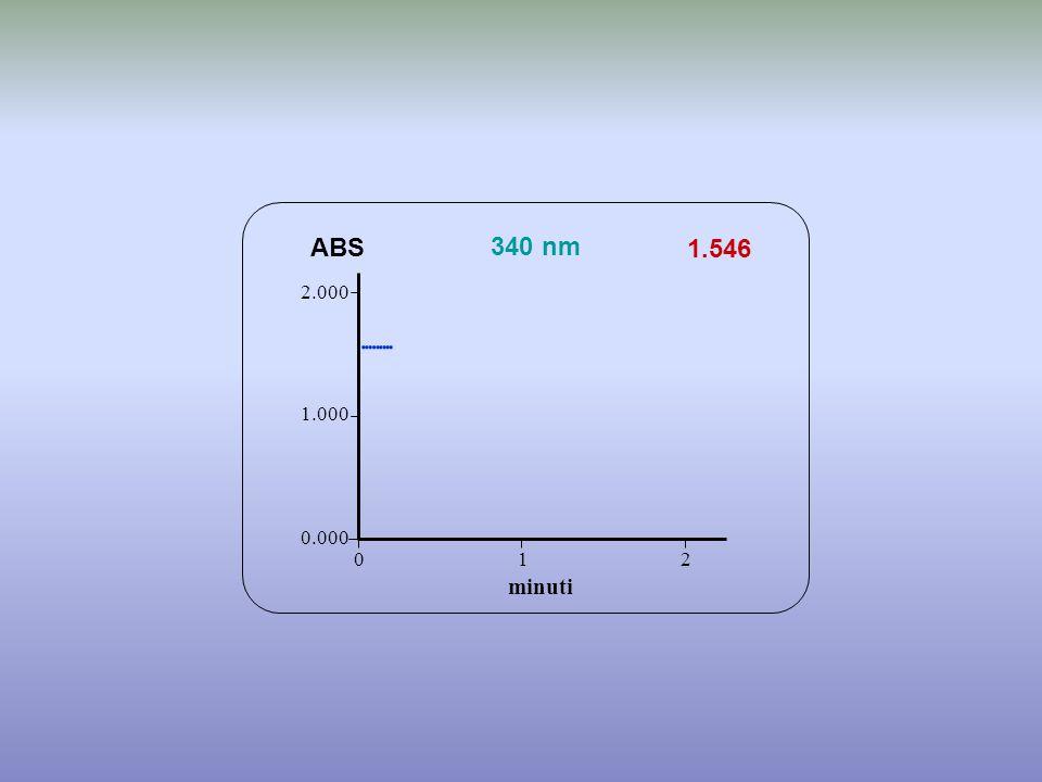 1.546 minuti ABS 340 nm 0.000 1.000 2.000 1 2 0 
