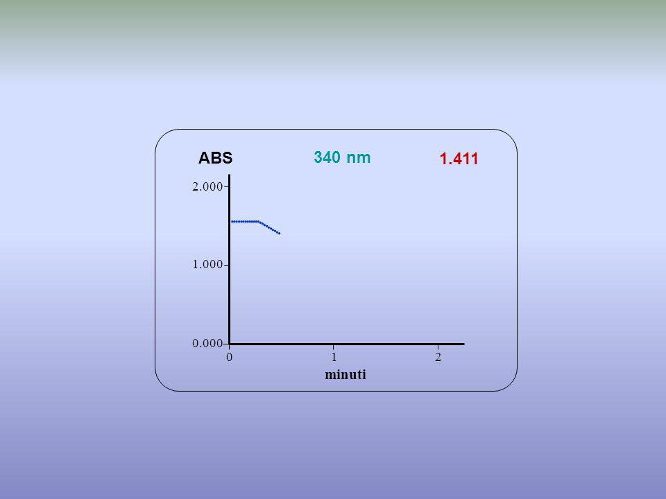 1.411 minuti ABS 340 nm 0.000 1.000 2.000 1 2 0           