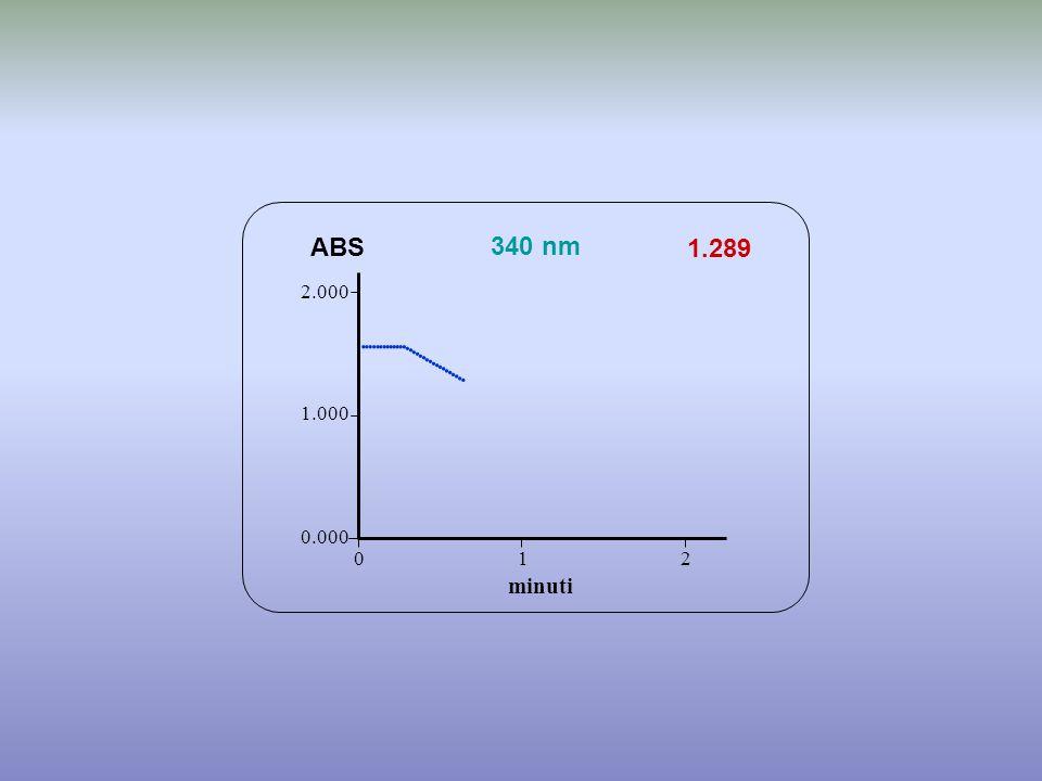 1.289 minuti ABS 340 nm 0.000 1.000 2.000 1 2 0                   