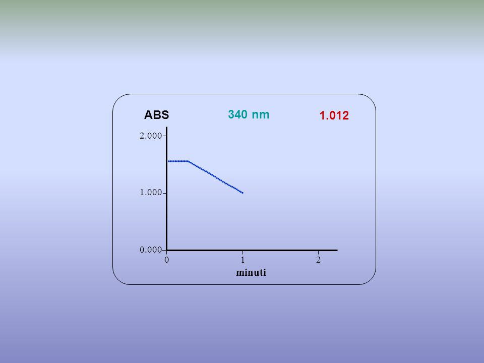 1.012 minuti ABS 340 nm 0.000 1.000 2.000 1 2 0                                     