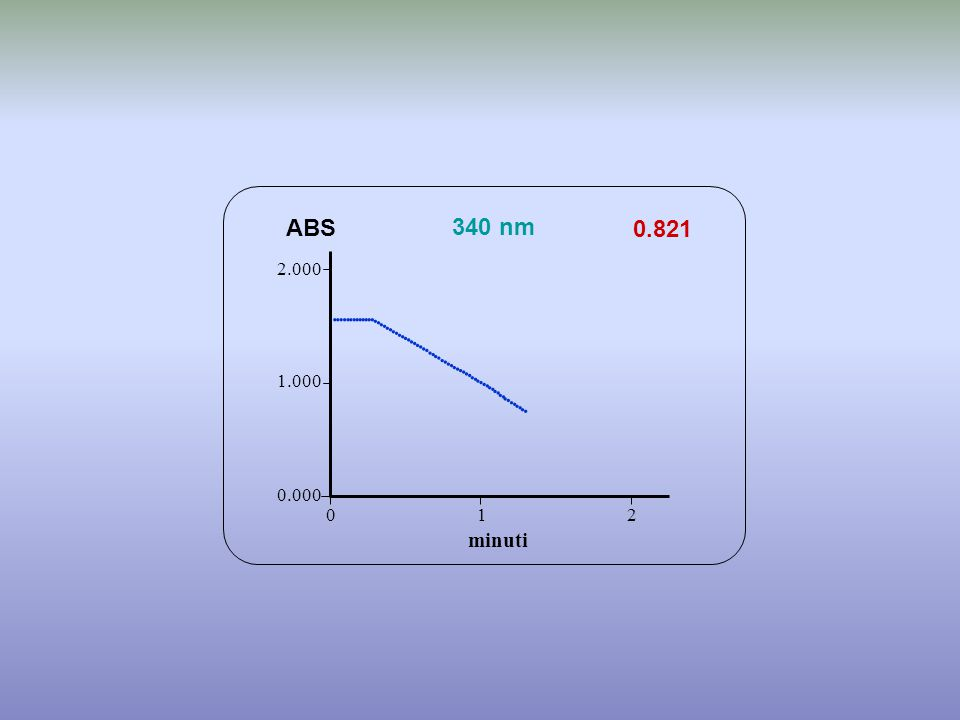 0.821 minuti ABS 340 nm 0.000 1.000 2.000 1 2 0                                                     