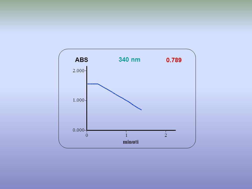 0.789 minuti ABS 340 nm 0.000 1.000 2.000 1 2 0                                                         