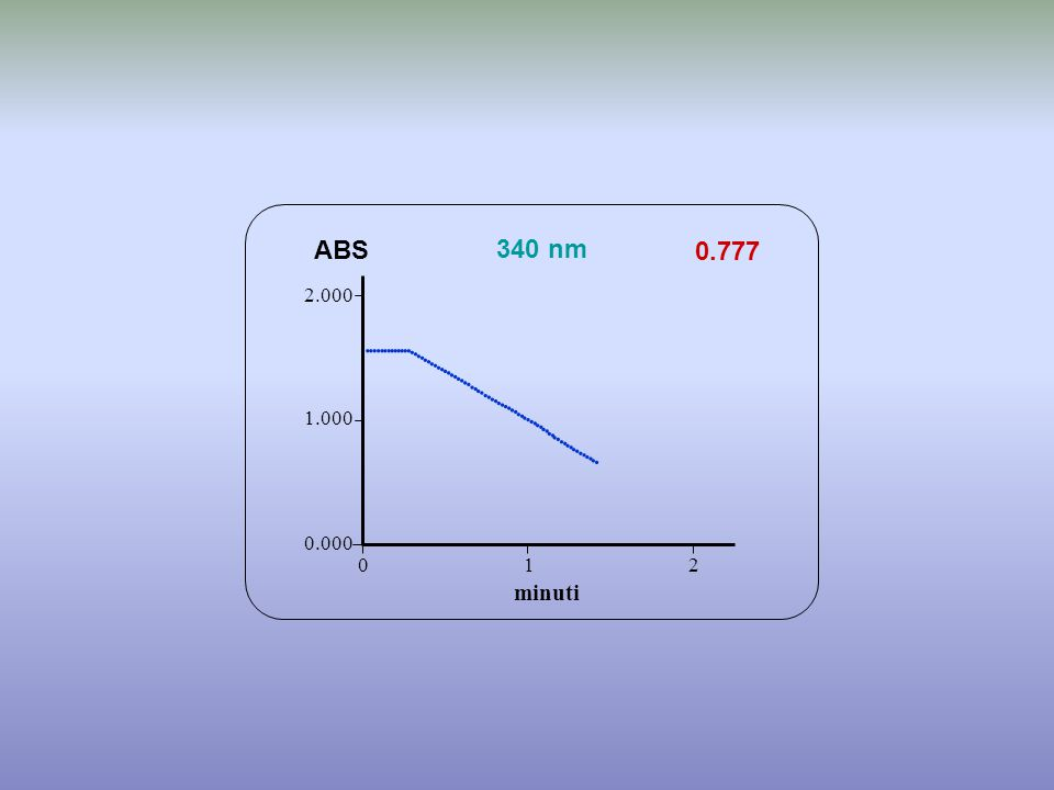 0.777 minuti ABS 340 nm 0.000 1.000 2.000 1 2 0                                             