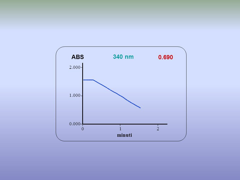 0.690 minuti ABS 340 nm 0.000 1.000 2.000 1 2 0                                             