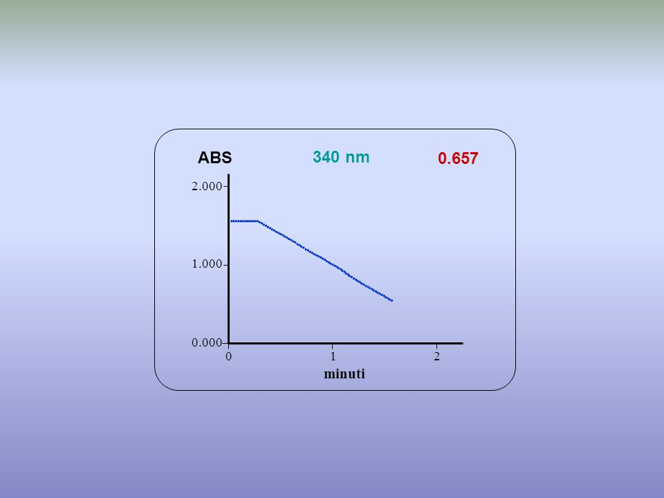 0.657 minuti ABS 340 nm 0.000 1.000 2.000 1 2 0                                             