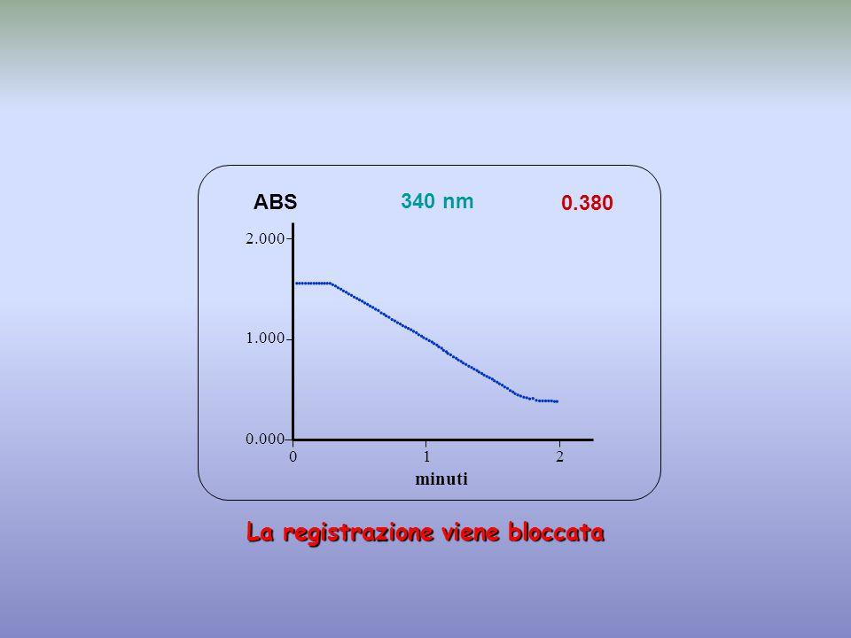 0.380 minuti ABS 340 nm 0.000 1.000 2.000 1 2 0  La registrazione viene bloccata                                                                                