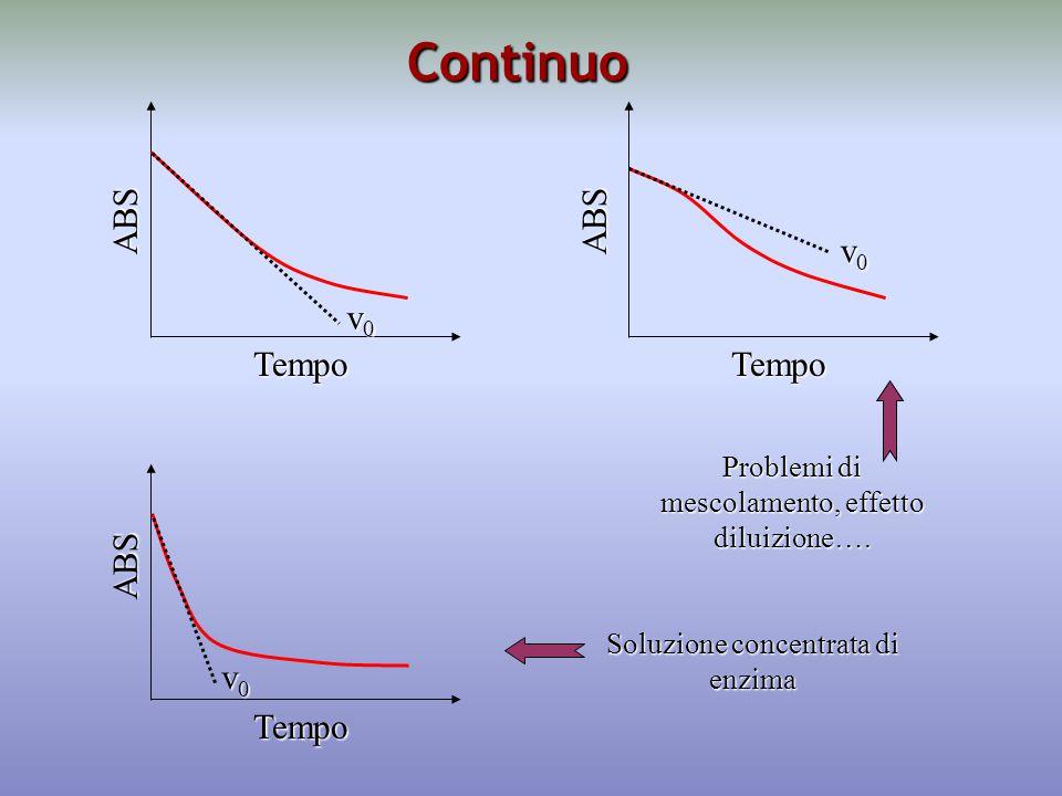 Continuo Tempo ABS v0v0v0v0 Tempo ABS v0v0v0v0 Tempo v0v0v0v0 ABS Problemi di mescolamento, effetto diluizione….