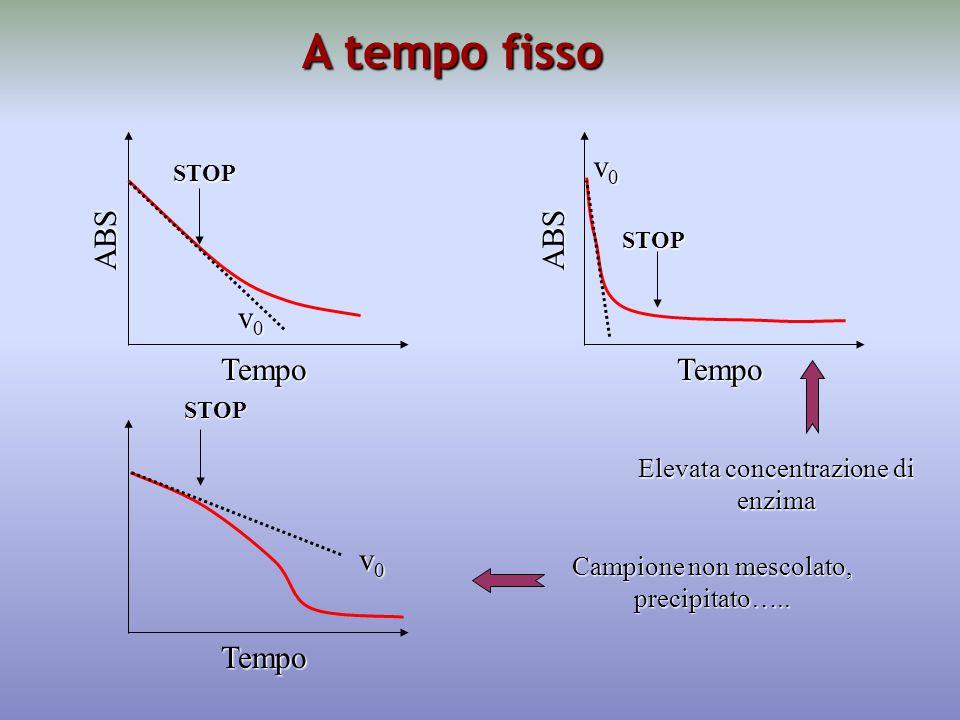 A tempo fisso Tempo ABS v0v0v0v0 STOP Tempo ABS v0v0v0v0 STOP Tempo v0v0v0v0 STOP Elevata concentrazione di enzima Campione non mescolato, precipitato…..