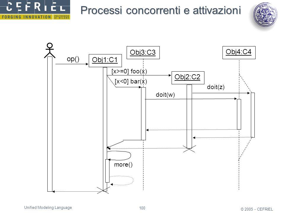 100 © 2005 - CEFRIEL Unified Modeling Language Obj1:C1 op() doit(z) more() Obj3:C3 Obj2:C2 Obj4:C4 [x>=0] foo(x) [x<0] bar(x) doit(w) Processi concorr