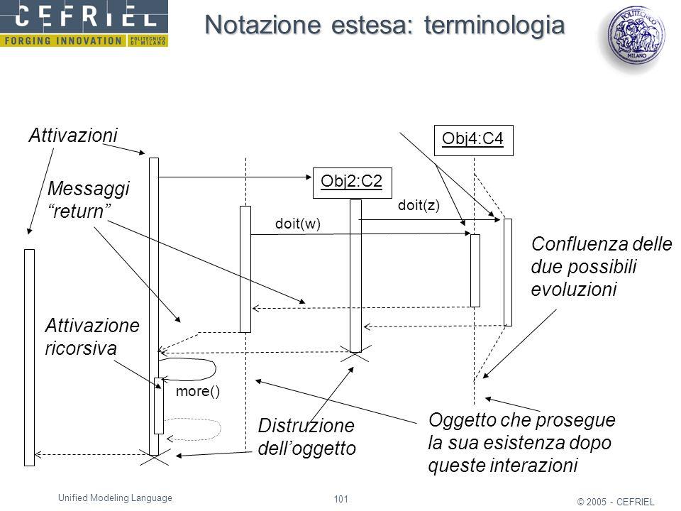101 © 2005 - CEFRIEL Unified Modeling Language doit(z) more() Obj2:C2 Obj4:C4 doit(w) Distruzione dell'oggetto Oggetto che prosegue la sua esistenza d