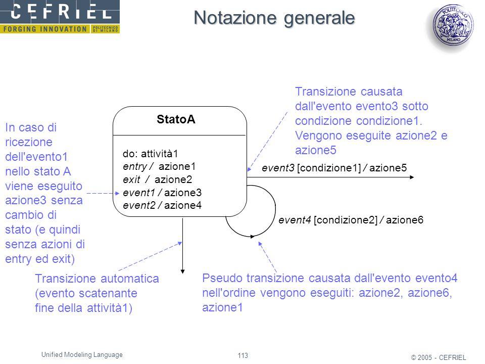 113 © 2005 - CEFRIEL Unified Modeling Language event3 [condizione1] / azione5 Transizione automatica (evento scatenante fine della attività1) event4 [