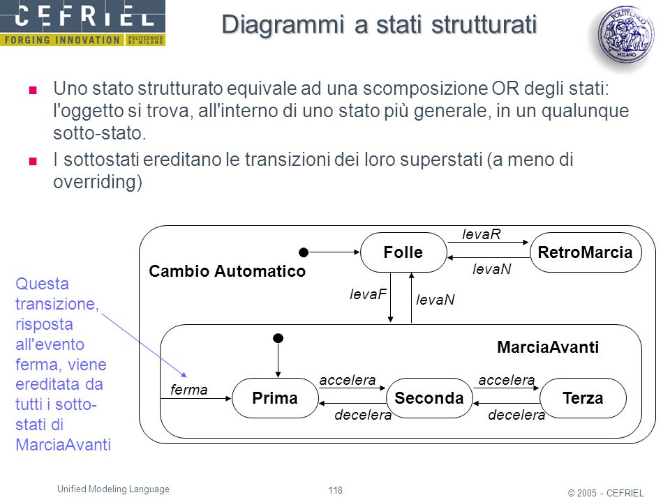 118 © 2005 - CEFRIEL Unified Modeling Language FolleRetroMarcia MarciaAvanti PrimaSecondaTerza levaR levaN levaF levaN accelera decelera ferma Cambio