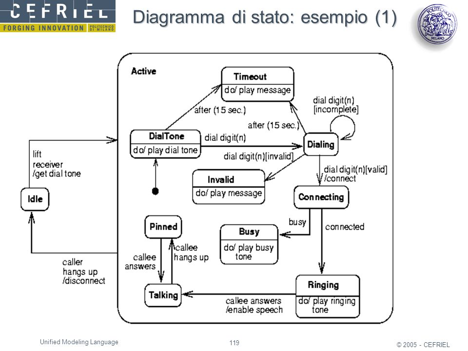 119 © 2005 - CEFRIEL Unified Modeling Language Diagramma di stato: esempio (1)