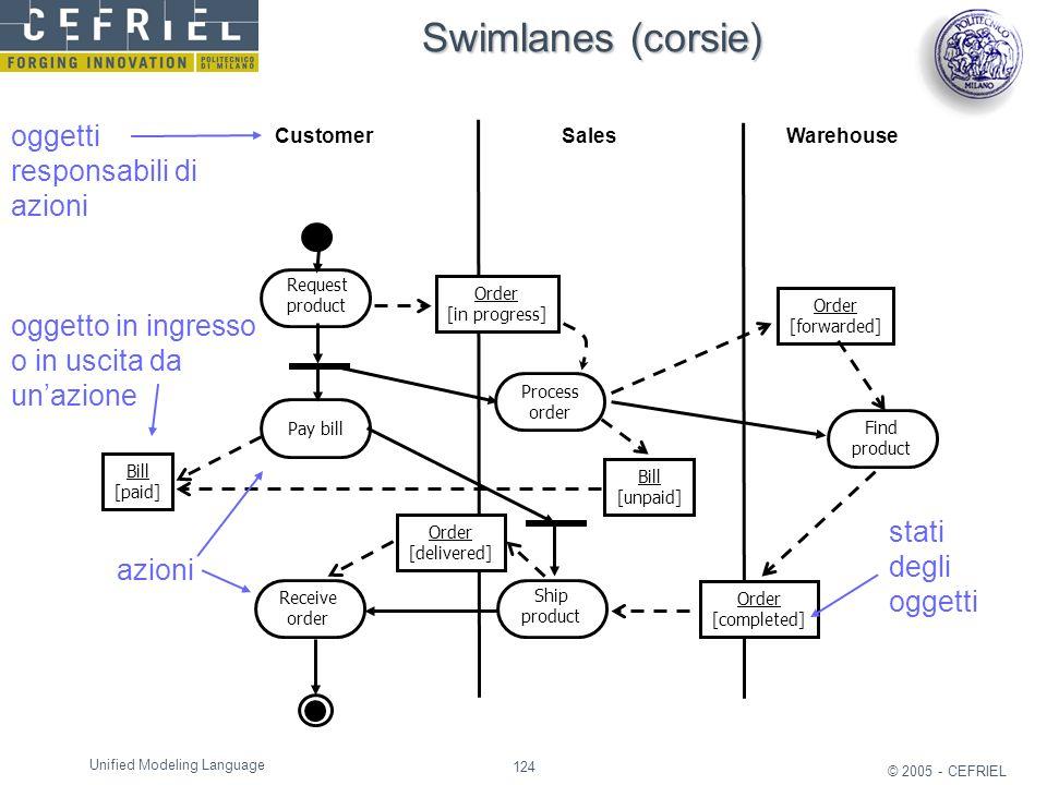 124 © 2005 - CEFRIEL Unified Modeling Language oggetti responsabili di azioni oggetto in ingresso o in uscita da un'azione azioni stati degli oggetti