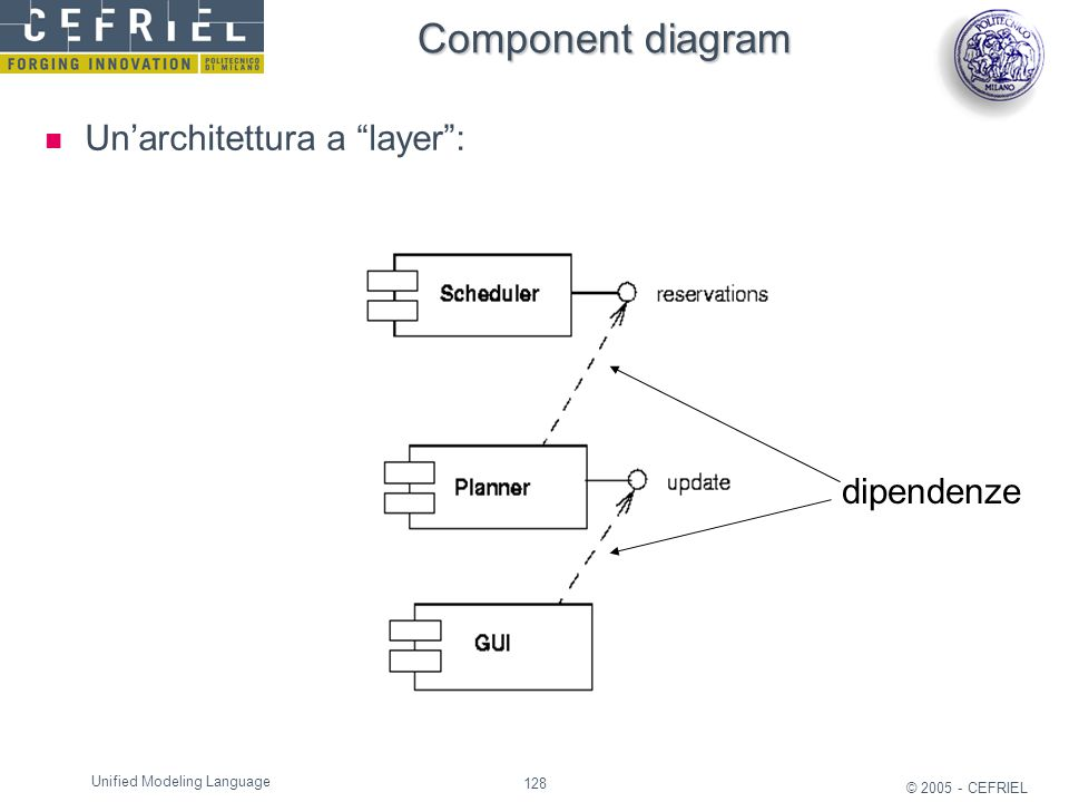 "128 © 2005 - CEFRIEL Unified Modeling Language Component diagram Un'architettura a ""layer"": dipendenze"