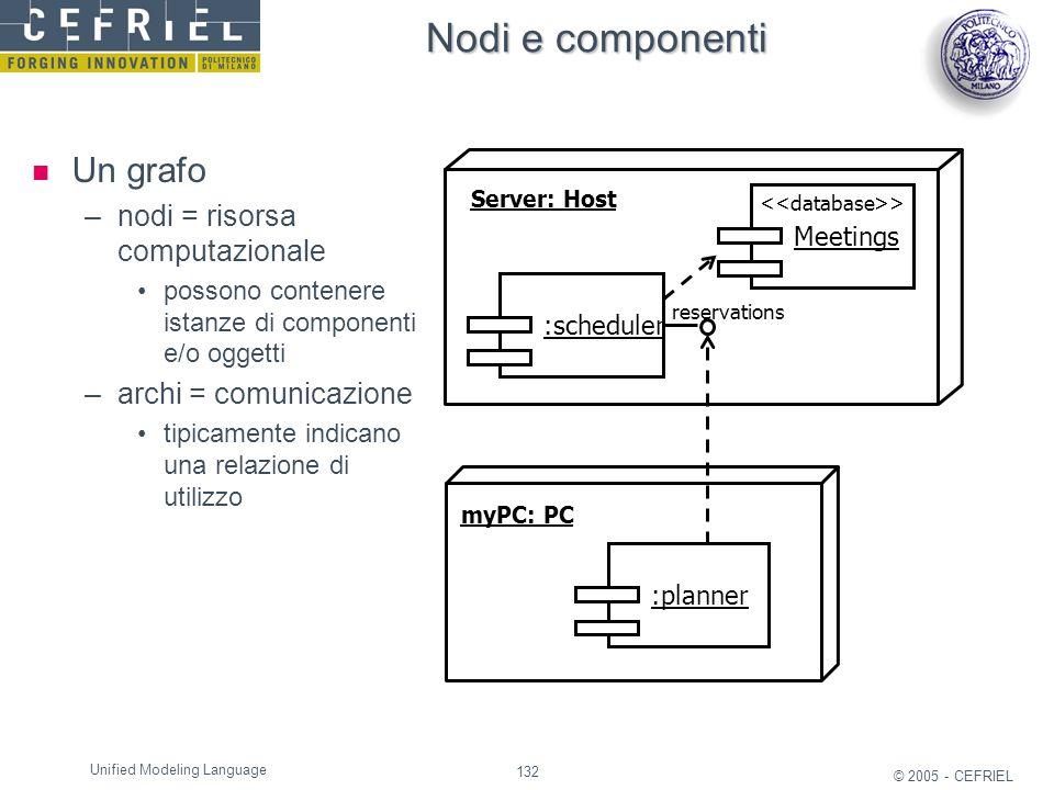 132 © 2005 - CEFRIEL Unified Modeling Language Nodi e componenti Un grafo –nodi = risorsa computazionale possono contenere istanze di componenti e/o o