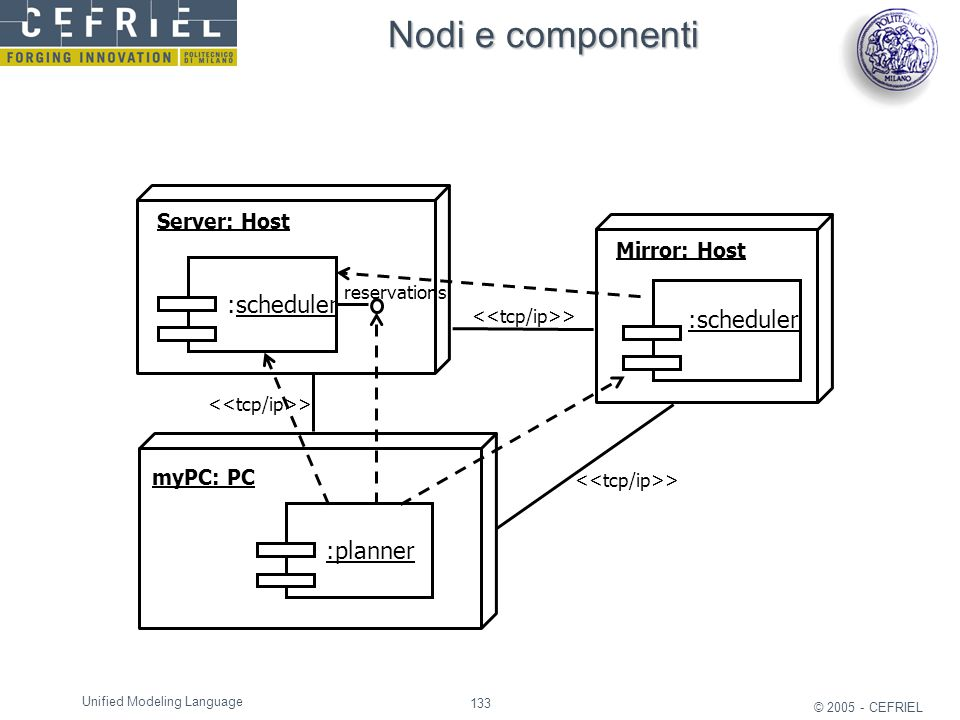 133 © 2005 - CEFRIEL Unified Modeling Language Nodi e componenti Server: Host :scheduler reservations myPC: PC :planner > Mirror: Host :scheduler >