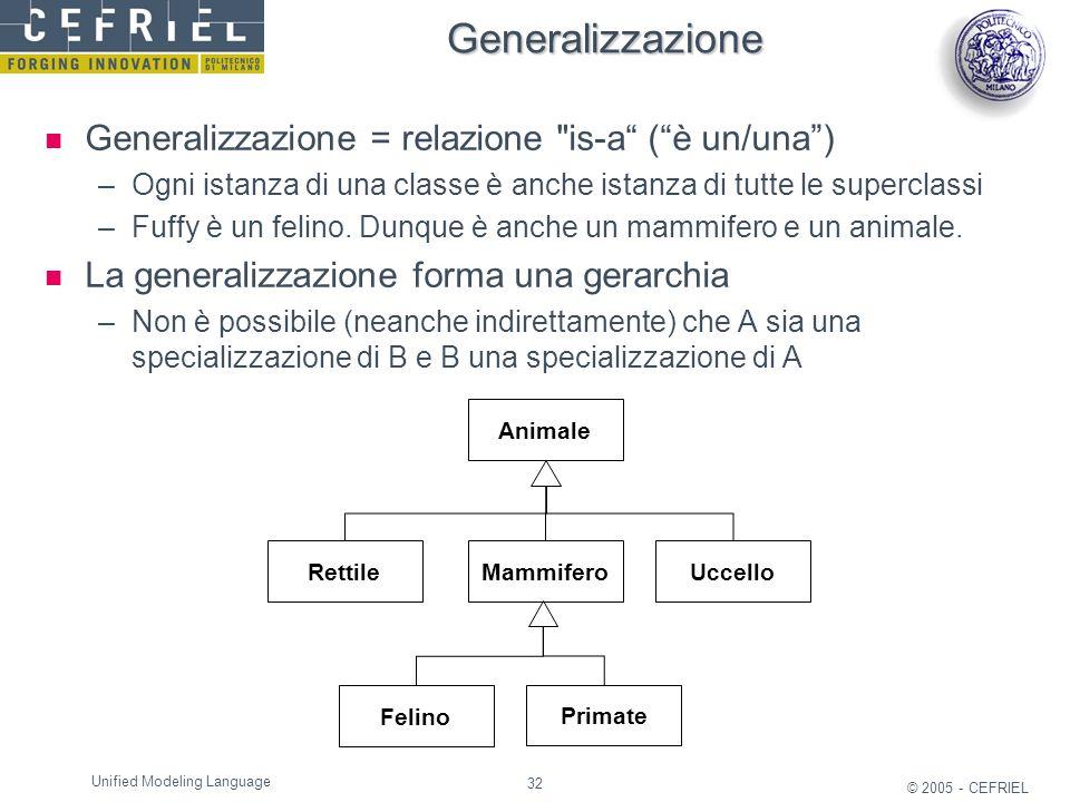 32 © 2005 - CEFRIEL Unified Modeling Language Generalizzazione Generalizzazione = relazione