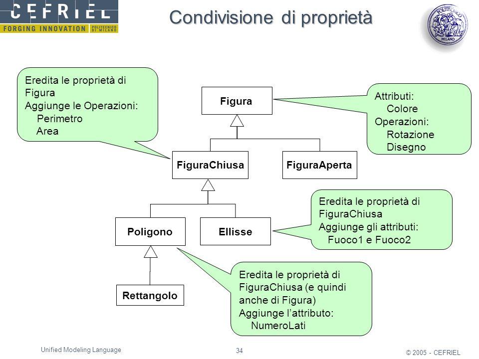 34 © 2005 - CEFRIEL Unified Modeling Language Condivisione di proprietà Poligono Ellisse Figura FiguraChiusaFiguraAperta Rettangolo Attributi: Colore