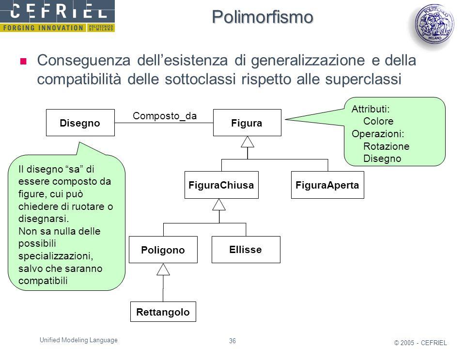 36 © 2005 - CEFRIEL Unified Modeling Language Polimorfismo Conseguenza dell'esistenza di generalizzazione e della compatibilità delle sottoclassi risp