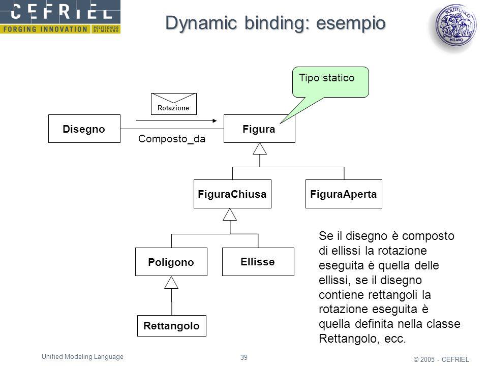 39 © 2005 - CEFRIEL Unified Modeling Language Dynamic binding: esempio Poligono Ellisse Figura FiguraChiusaFiguraAperta Rettangolo Disegno Composto_da