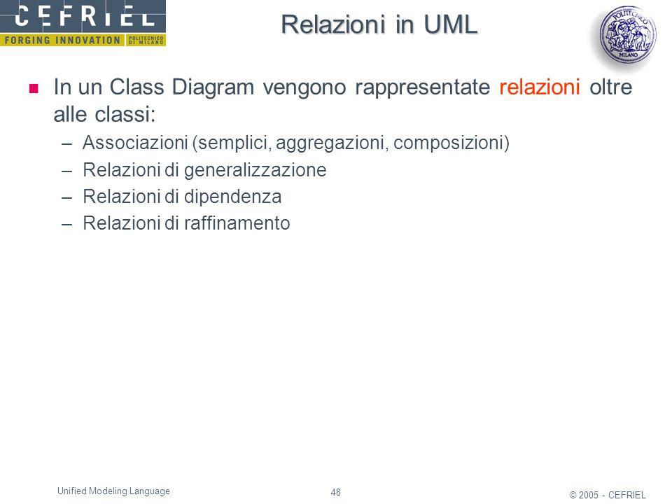 48 © 2005 - CEFRIEL Unified Modeling Language Relazioni in UML In un Class Diagram vengono rappresentate relazioni oltre alle classi: –Associazioni (s