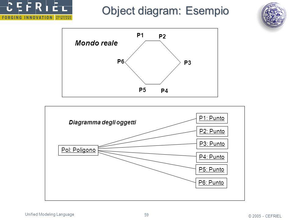 59 © 2005 - CEFRIEL Unified Modeling Language Object diagram: Esempio Diagramma degli oggetti Pol: Poligono P3: Punto P1: Punto P2: Punto P4: Punto P2
