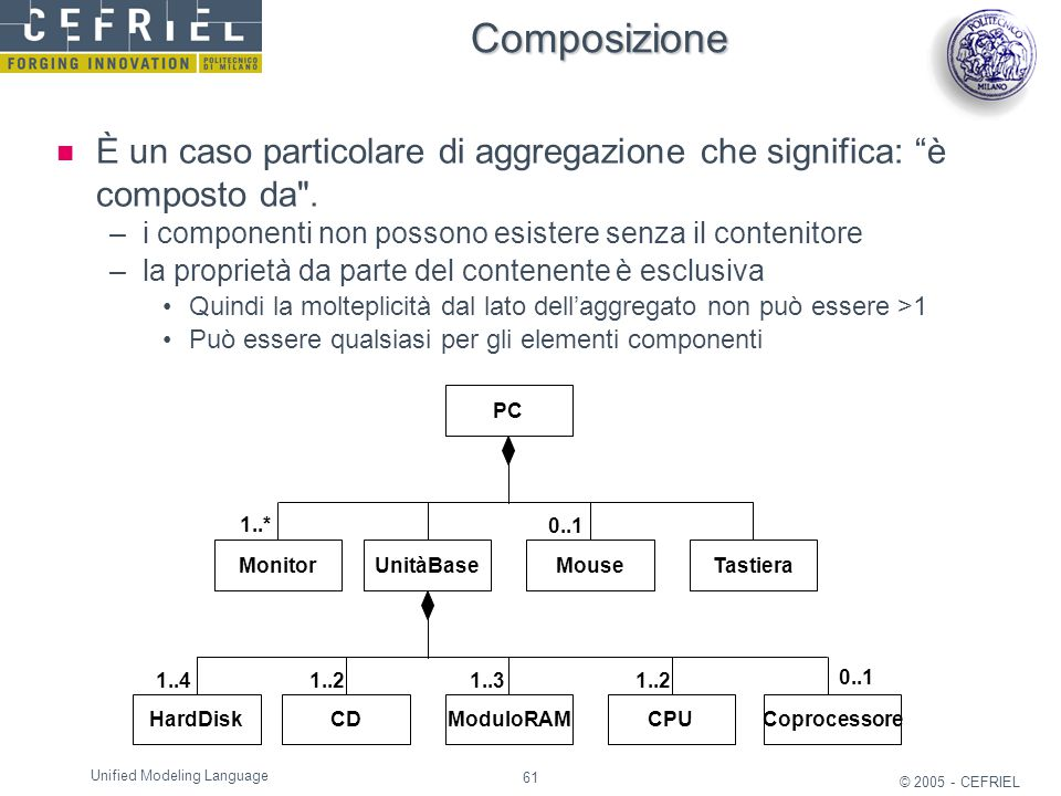 """61 © 2005 - CEFRIEL Unified Modeling Language Composizione È un caso particolare di aggregazione che significa: """"è composto da"""
