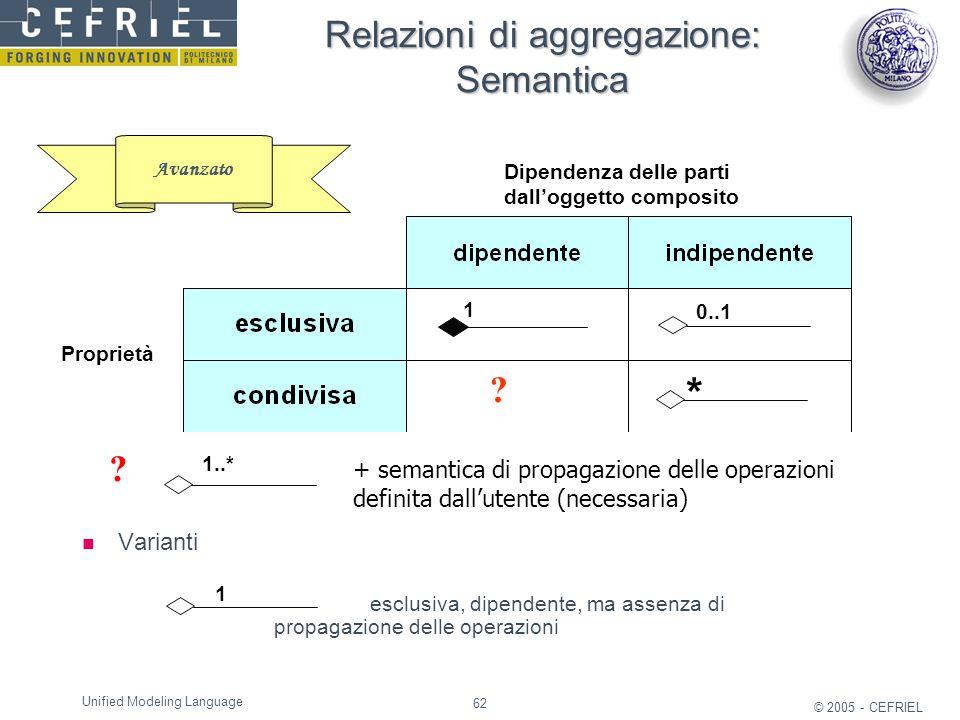 62 © 2005 - CEFRIEL Unified Modeling Language Relazioni di aggregazione: Semantica Varianti esclusiva, dipendente, ma assenza di propagazione delle op
