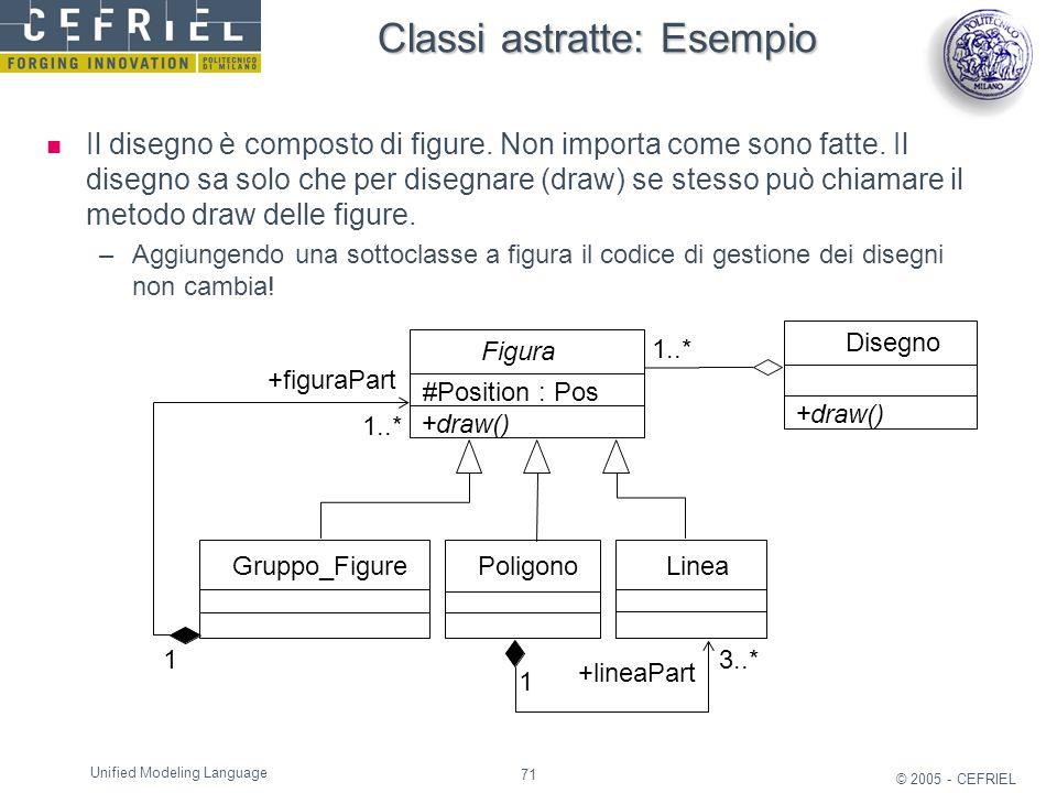 71 © 2005 - CEFRIEL Unified Modeling Language Classi astratte: Esempio Il disegno è composto di figure. Non importa come sono fatte. Il disegno sa sol