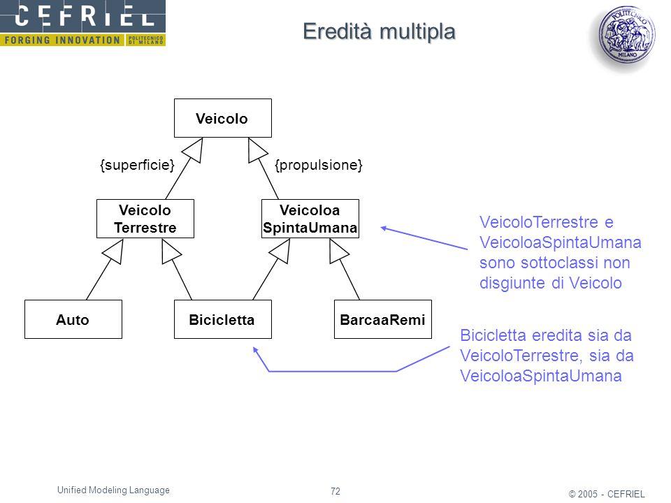72 © 2005 - CEFRIEL Unified Modeling Language Eredità multipla VeicoloTerrestre e VeicoloaSpintaUmana sono sottoclassi non disgiunte di Veicolo Bicicl