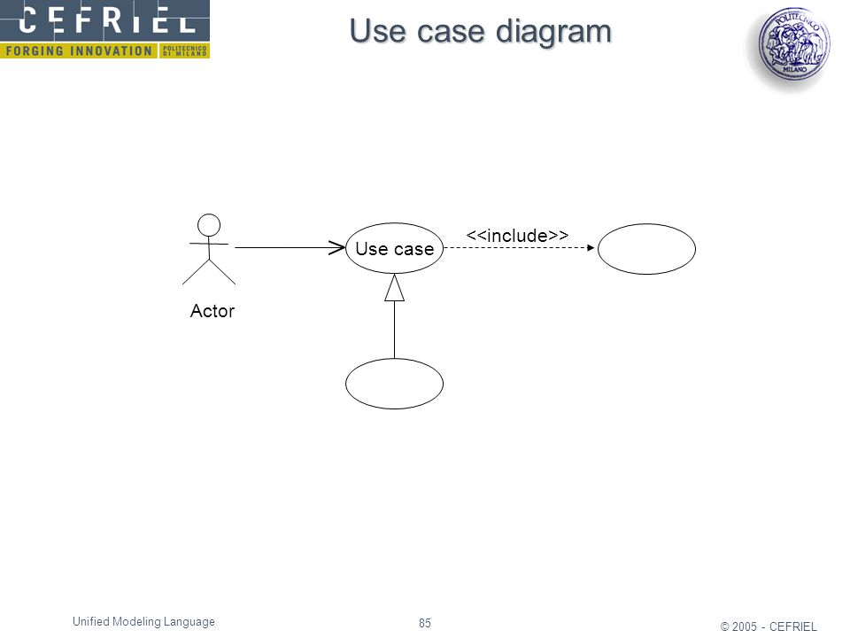 85 © 2005 - CEFRIEL Unified Modeling Language Use case diagram Actor Use case >