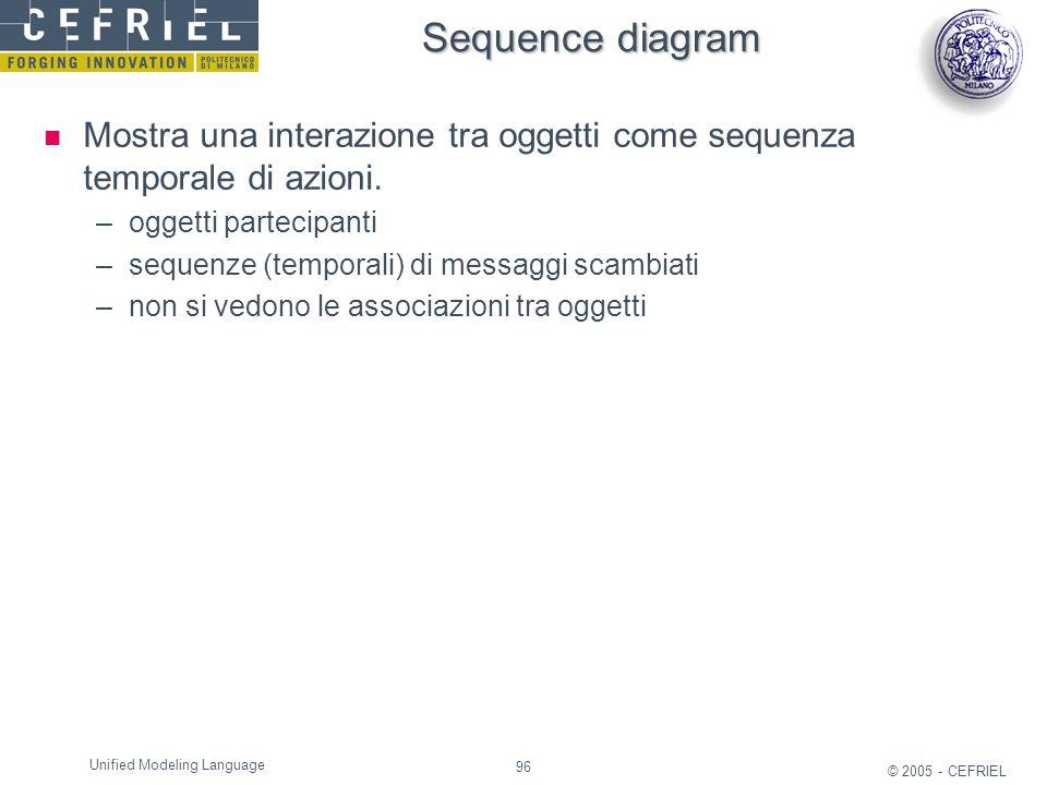 96 © 2005 - CEFRIEL Unified Modeling Language Sequence diagram Mostra una interazione tra oggetti come sequenza temporale di azioni. –oggetti partecip