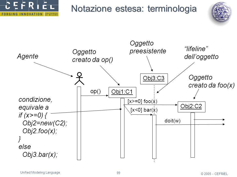 99 © 2005 - CEFRIEL Unified Modeling Language Obj1:C1 op() Obj3:C3 Obj2:C2 [x>=0] foo(x) [x<0] bar(x) doit(w) Agente Oggetto creato da op() Oggetto cr