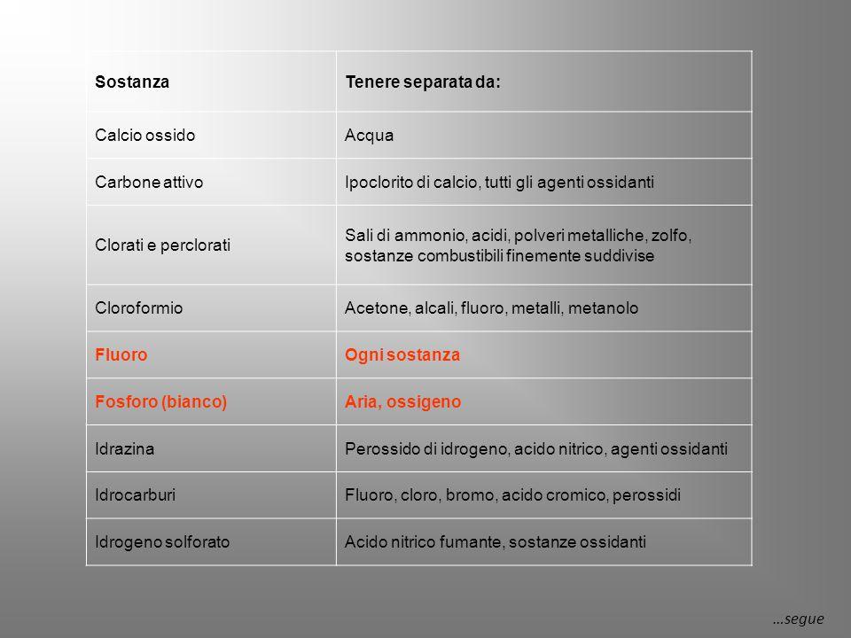 SostanzaTenere separata da: Calcio ossidoAcqua Carbone attivoIpoclorito di calcio, tutti gli agenti ossidanti Clorati e perclorati Sali di ammonio, acidi, polveri metalliche, zolfo, sostanze combustibili finemente suddivise CloroformioAcetone, alcali, fluoro, metalli, metanolo FluoroOgni sostanza Fosforo (bianco)Aria, ossigeno IdrazinaPerossido di idrogeno, acido nitrico, agenti ossidanti IdrocarburiFluoro, cloro, bromo, acido cromico, perossidi Idrogeno solforatoAcido nitrico fumante, sostanze ossidanti …segue