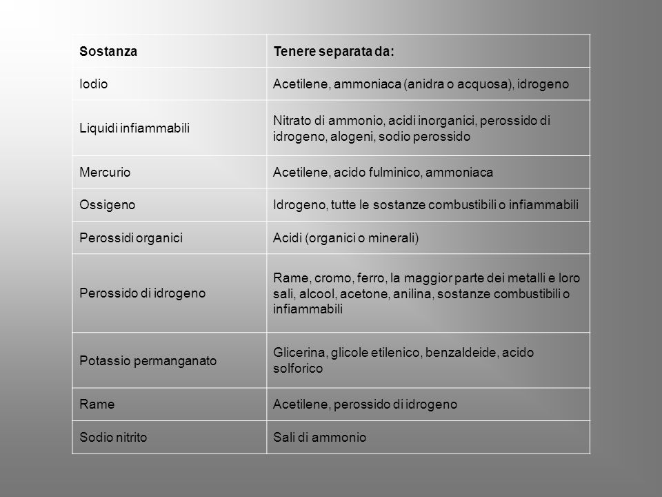 SostanzaTenere separata da: IodioAcetilene, ammoniaca (anidra o acquosa), idrogeno Liquidi infiammabili Nitrato di ammonio, acidi inorganici, perossido di idrogeno, alogeni, sodio perossido MercurioAcetilene, acido fulminico, ammoniaca OssigenoIdrogeno, tutte le sostanze combustibili o infiammabili Perossidi organiciAcidi (organici o minerali) Perossido di idrogeno Rame, cromo, ferro, la maggior parte dei metalli e loro sali, alcool, acetone, anilina, sostanze combustibili o infiammabili Potassio permanganato Glicerina, glicole etilenico, benzaldeide, acido solforico RameAcetilene, perossido di idrogeno Sodio nitritoSali di ammonio