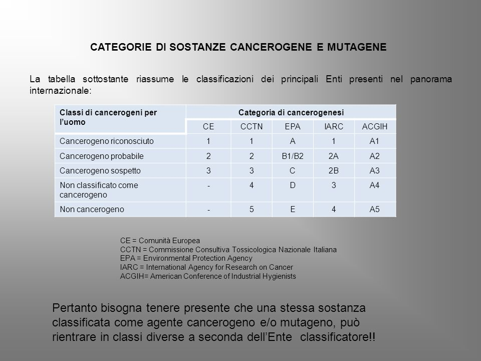 La tabella sottostante riassume le classificazioni dei principali Enti presenti nel panorama internazionale: Classi di cancerogeni per l'uomo Categoria di cancerogenesi CECCTNEPAIARCACGIH Cancerogeno riconosciuto11A1A1 Cancerogeno probabile22B1/B22AA2 Cancerogeno sospetto33C2BA3 Non classificato come cancerogeno -4D3A4 Non cancerogeno-5E4A5 CATEGORIE DI SOSTANZE CANCEROGENE E MUTAGENE CE = Comunità Europea CCTN = Commissione Consultiva Tossicologica Nazionale Italiana EPA = Environmental Protection Agency IARC = International Agency for Research on Cancer ACGIH= American Conference of Industrial Hygienists Pertanto bisogna tenere presente che una stessa sostanza classificata come agente cancerogeno e/o mutageno, può rientrare in classi diverse a seconda dell'Ente classificatore!!