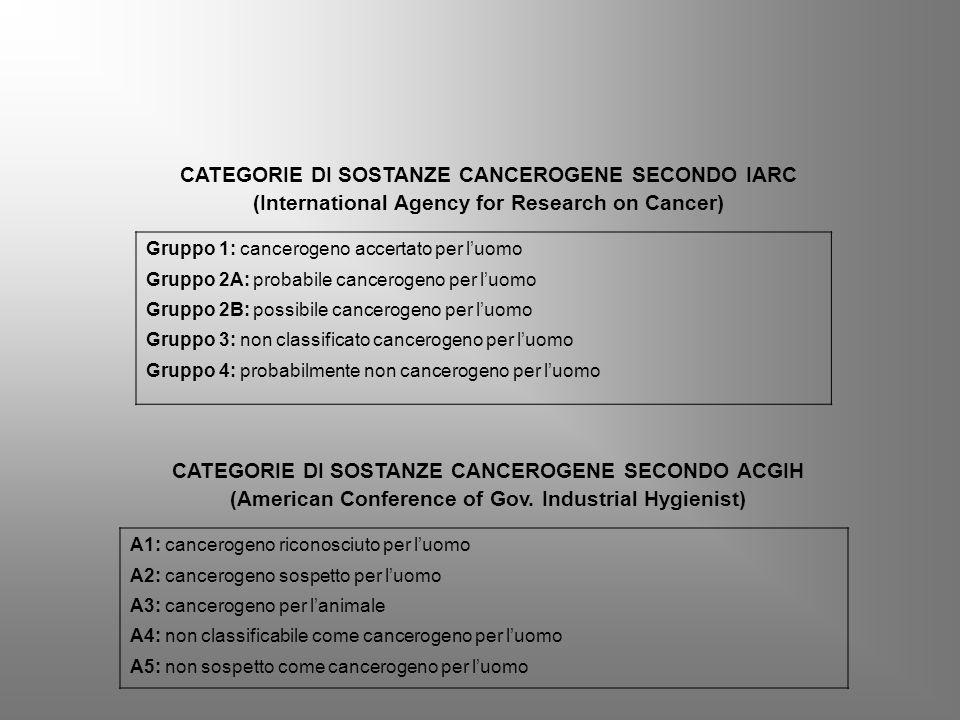 CATEGORIE DI SOSTANZE CANCEROGENE SECONDO IARC (International Agency for Research on Cancer) Gruppo 1: cancerogeno accertato per l'uomo Gruppo 2A: probabile cancerogeno per l'uomo Gruppo 2B: possibile cancerogeno per l'uomo Gruppo 3: non classificato cancerogeno per l'uomo Gruppo 4: probabilmente non cancerogeno per l'uomo CATEGORIE DI SOSTANZE CANCEROGENE SECONDO ACGIH (American Conference of Gov.