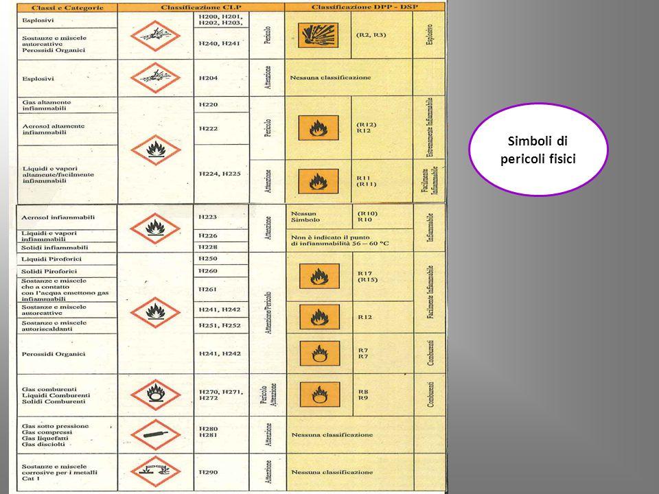 Simboli di pericoli fisici
