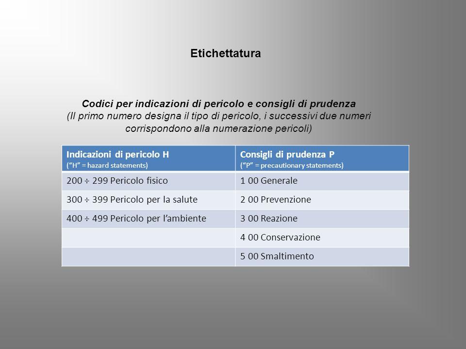 Codici per indicazioni di pericolo e consigli di prudenza (Il primo numero designa il tipo di pericolo, i successivi due numeri corrispondono alla num